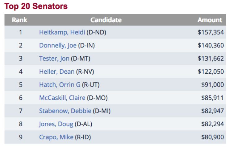 Top20Senators BankLobby